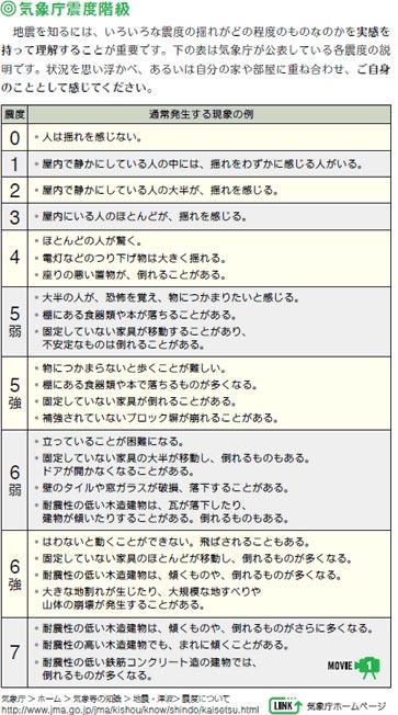 気象庁震度階級