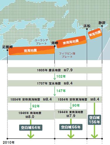 地震の発生周期と確率予報