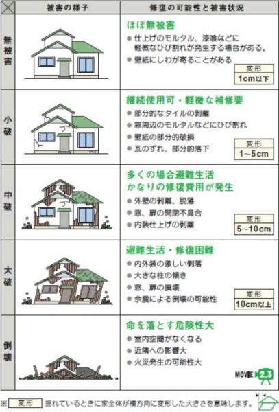 地震の大きさと予想される被害の関係図